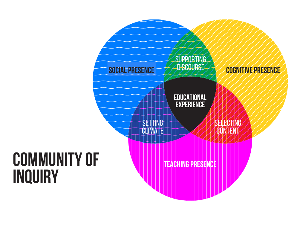 Community of Inquiry Framework:  cognitive presence, social presence and teaching presence